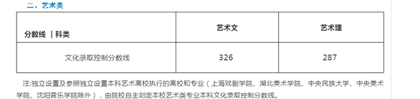 2019山东高考艺术类分数线最新公布