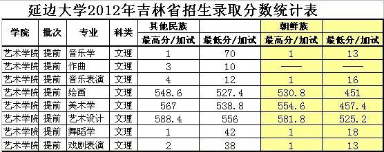 延边大学2012年吉林省艺术类本科专业录取分数线.jpg