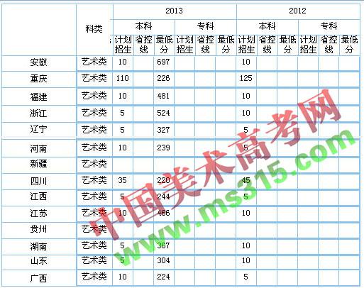 重庆科技学院2013年普通高考录取分数线.jpg