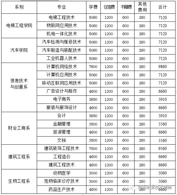 2020邵阳职业技术学院单招专业