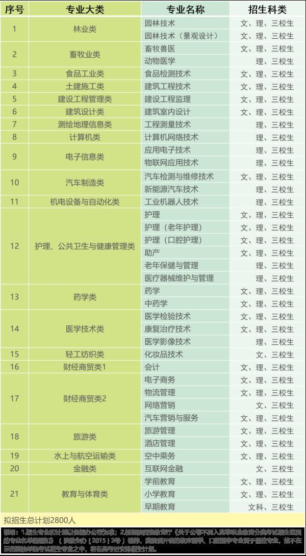 2020汉中职业技术学院分类考试招生专业