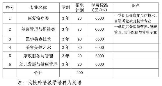 2020年宁波卫生职业技术学院高职提前招生计划及专业