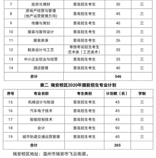 2020年温州职业技术学院高职提前招生计划及专业
