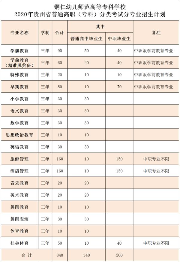 2020年铜仁幼儿师范高等专科学校分类考试招生专业