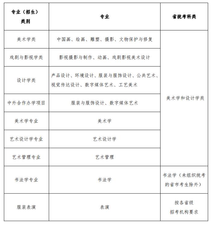 2021年鲁迅美术学院本科招生办法公告-